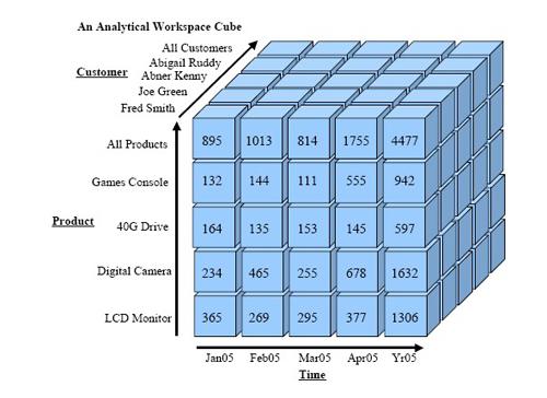 Ejemplo de cubo OLAP de la página de Oracle