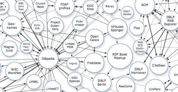 Linked Open Data Cloud Diagram